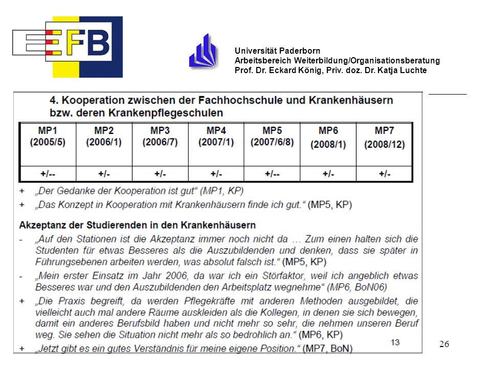 26 Universität Paderborn Arbeitsbereich Weiterbildung/Organisationsberatung Prof. Dr. Eckard König, Priv. doz. Dr. Katja Luchte