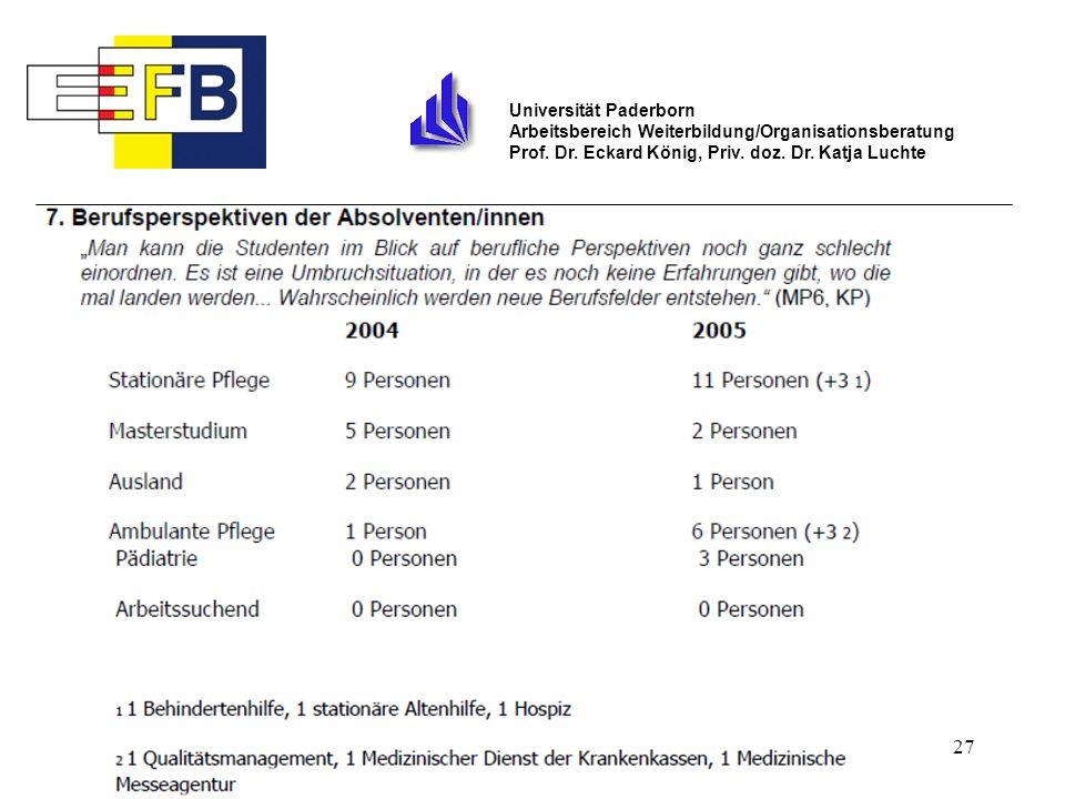 27 Universität Paderborn Arbeitsbereich Weiterbildung/Organisationsberatung Prof. Dr. Eckard König, Priv. doz. Dr. Katja Luchte
