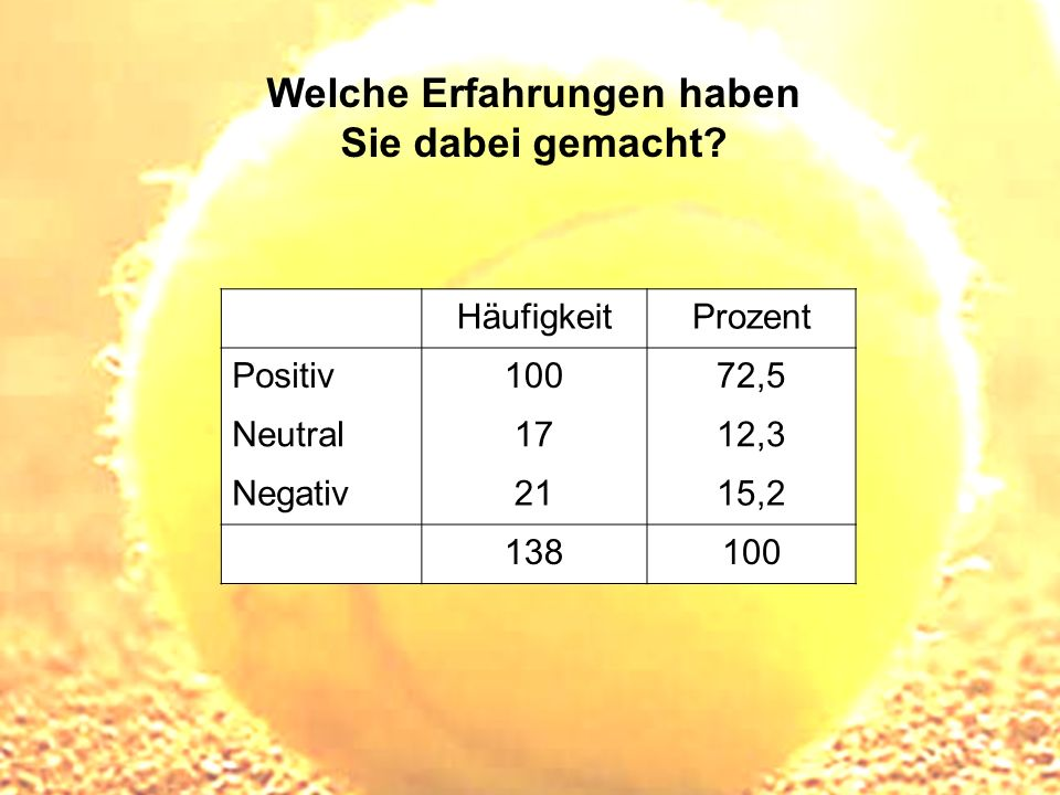 Welche Erfahrungen haben Sie dabei gemacht? HäufigkeitProzent Positiv10072,5 Neutral1712,3 Negativ2115,2 138100