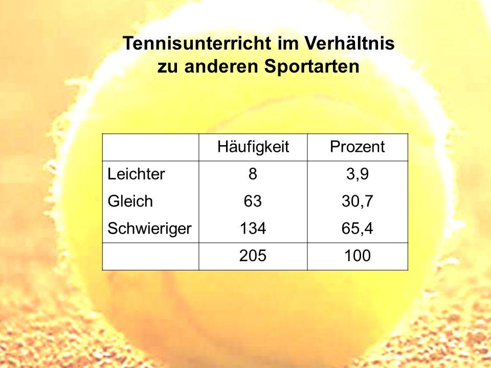 Tennisunterricht im Verhältnis zu anderen Sportarten HäufigkeitProzent Leichter83,9 Gleich6330,7 Schwieriger13465,4 205100