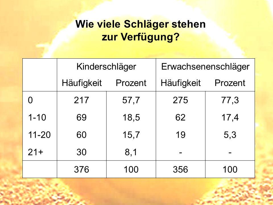 Wie viele Schläger stehen zur Verfügung? KinderschlägerErwachsenenschläger HäufigkeitProzentHäufigkeitProzent 021757,727577,3 1-106918,56217,4 11-2060
