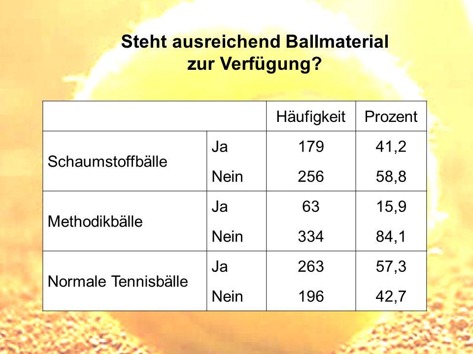 Steht ausreichend Ballmaterial zur Verfügung? HäufigkeitProzent Schaumstoffbälle Ja17941,2 Nein25658,8 Methodikbälle Ja6315,9 Nein33484,1 Normale Tenn