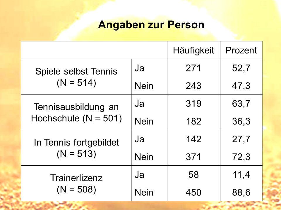Angaben zur Person HäufigkeitProzent Spiele selbst Tennis (N = 514) Ja27152,7 Nein24347,3 Tennisausbildung an Hochschule (N = 501) Ja31963,7 Nein18236
