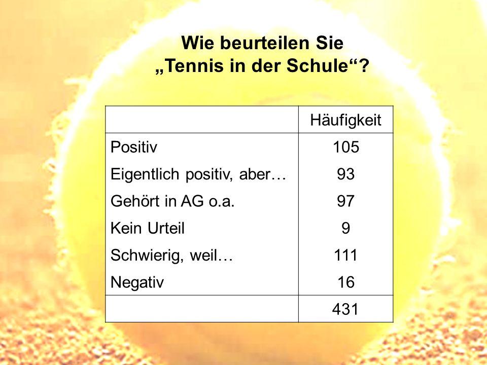 Wie beurteilen Sie Tennis in der Schule? Häufigkeit Positiv105 Eigentlich positiv, aber…93 Gehört in AG o.a.97 Kein Urteil9 Schwierig, weil…111 Negati