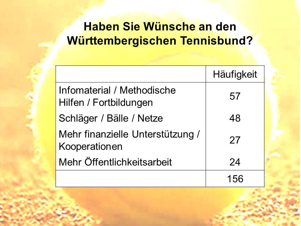 Haben Sie Wünsche an den Württembergischen Tennisbund? Häufigkeit Infomaterial / Methodische Hilfen / Fortbildungen 57 Schläger / Bälle / Netze48 Mehr