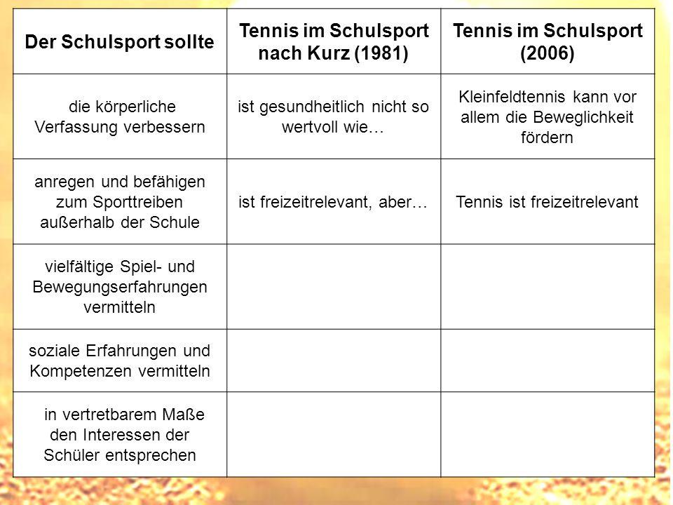 Der Schulsport sollte Tennis im Schulsport nach Kurz (1981) Tennis im Schulsport (2006) die körperliche Verfassung verbessern ist gesundheitlich nicht