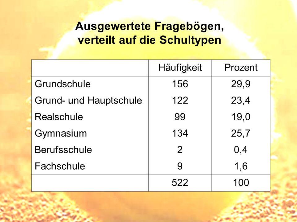 Ausgewertete Fragebögen, verteilt auf die Schultypen HäufigkeitProzent Grundschule15629,9 Grund- und Hauptschule12223,4 Realschule9919,0 Gymnasium1342