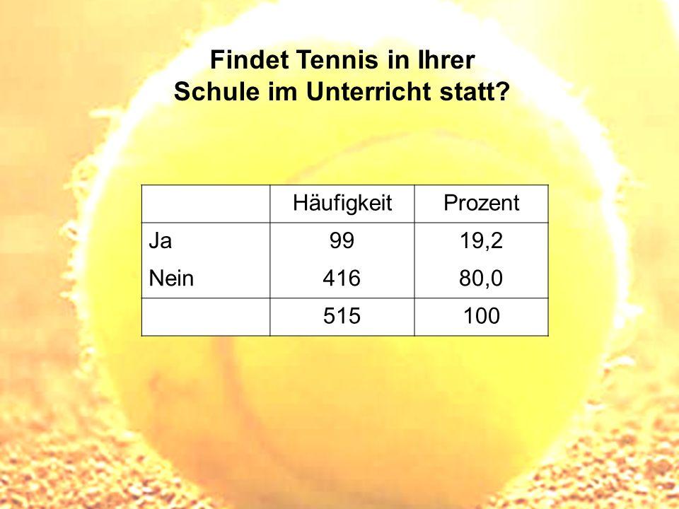 Findet Tennis in Ihrer Schule im Unterricht statt? HäufigkeitProzent Ja9919,2 Nein41680,0 515100