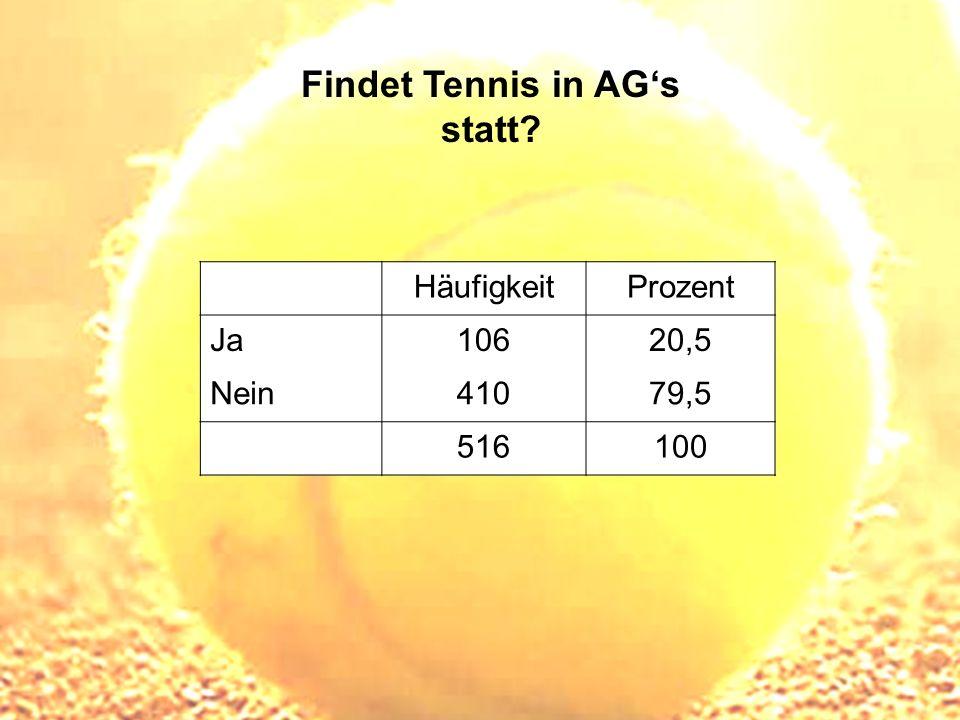 Findet Tennis in AGs statt? HäufigkeitProzent Ja10620,5 Nein41079,5 516100