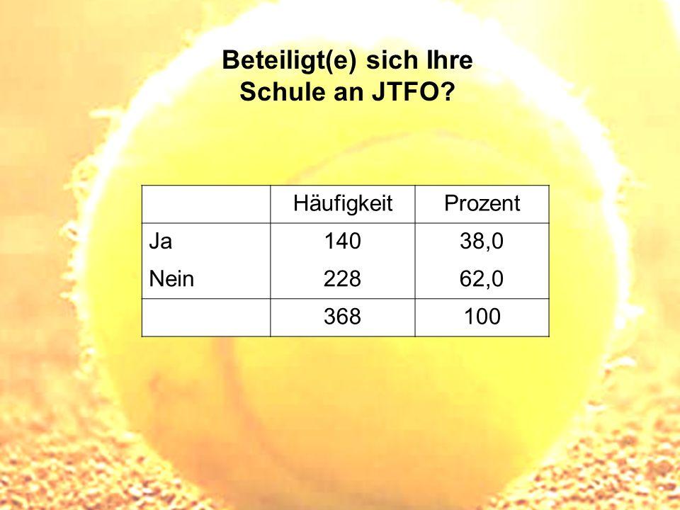 Beteiligt(e) sich Ihre Schule an JTFO? HäufigkeitProzent Ja14038,0 Nein22862,0 368100