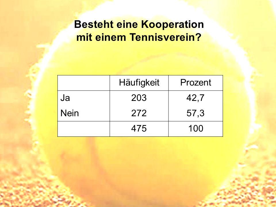 Besteht eine Kooperation mit einem Tennisverein? HäufigkeitProzent Ja20342,7 Nein27257,3 475100