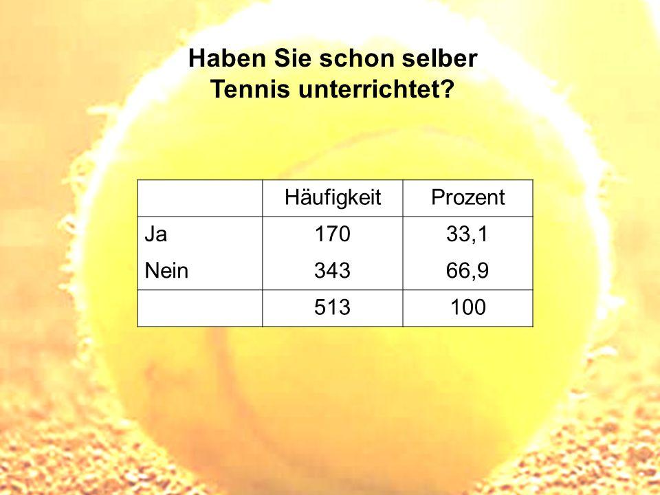 Haben Sie schon selber Tennis unterrichtet? HäufigkeitProzent Ja17033,1 Nein34366,9 513100