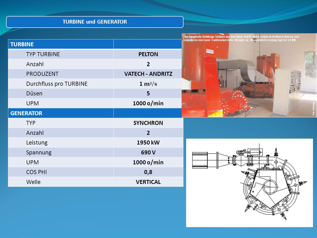 TURBINE TYP TURBINEPELTON Anzahl2 PRODUZENTVATECH - ANDRITZ Durchfluss pro TURBINE1 m 3 /s Düsen5 UPM1000 o/min GENERATOR TYPSYNCHRON Anzahl2 Leistung1950 kW Spannung690 V UPM1000 o/min COS PHI0,8 WelleVERTICAL TURBINE und GENERATOR
