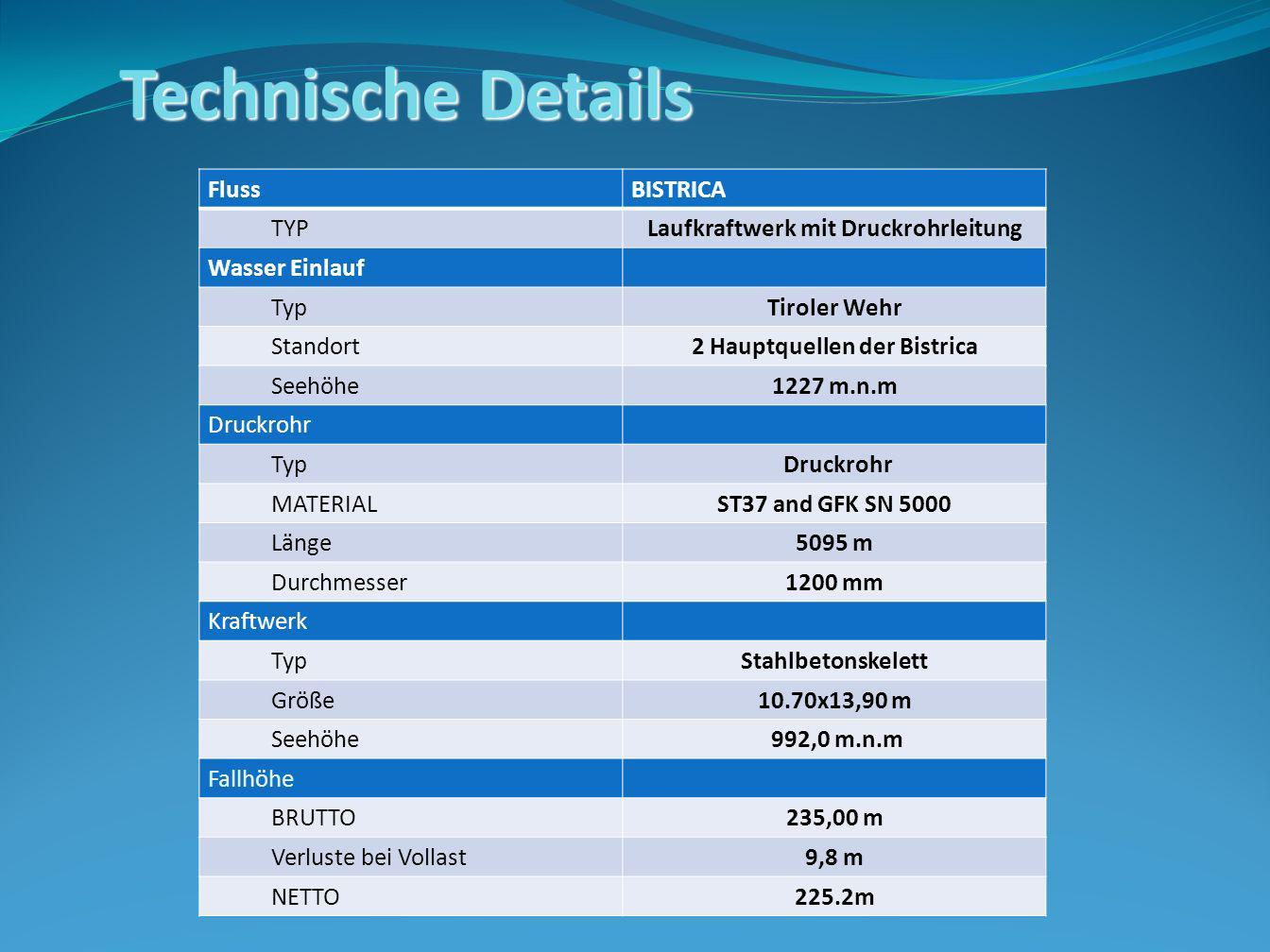 FlussBISTRICA TYPLaufkraftwerk mit Druckrohrleitung Wasser Einlauf TypTiroler Wehr Standort2 Hauptquellen der Bistrica Seehöhe1227 m.n.m Druckrohr Typ Druckrohr MATERIALST37 and GFK SN 5000 Länge5095 m Durchmesser1200 mm Kraftwerk TypStahlbetonskelett Größe10.70x13,90 m Seehöhe 992,0 m.n.m Fallhöhe BRUTTO235,00 m Verluste bei Vollast9,8 m NETTO225.2m Technische Details