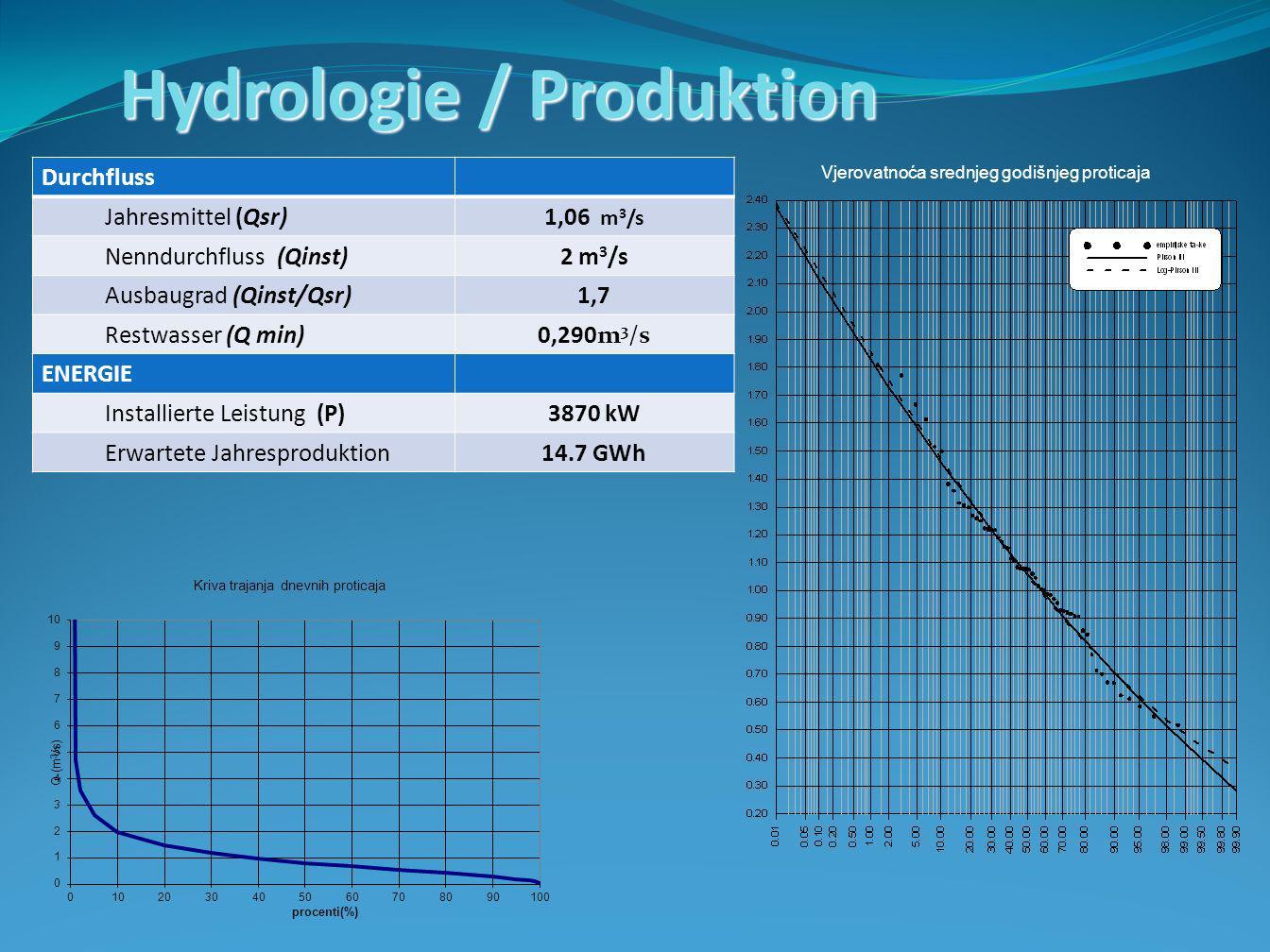 Durchfluss Jahresmittel (Qsr)1,06 m 3 /s Nenndurchfluss (Qinst)2 m 3 /s Ausbaugrad (Qinst/Qsr)1,7 Restwasser (Q min)0,290m 3 /s ENERGIE Installierte Leistung (P)3870 kW Erwartete Jahresproduktion14.7 GWh Vjerovatnoća srednjeg godišnjeg proticaja Hydrologie / Produktion
