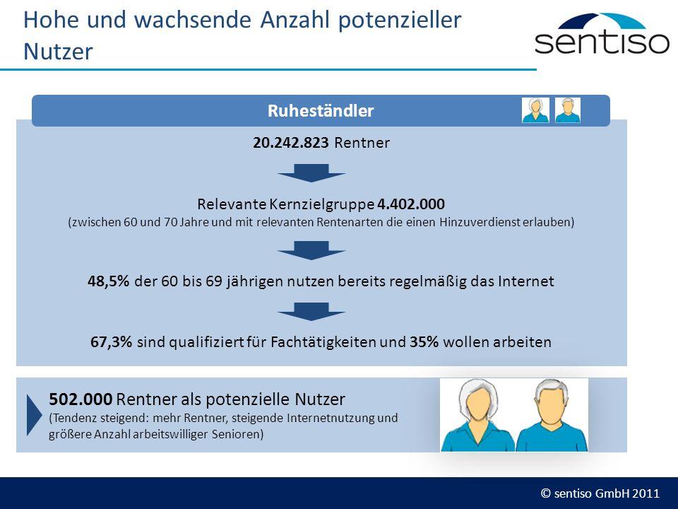 © sentiso GmbH 2011 Hohe und wachsende Anzahl potenzieller Nutzer 20.242.823 Rentner Relevante Kernzielgruppe 4.402.000 (zwischen 60 und 70 Jahre und