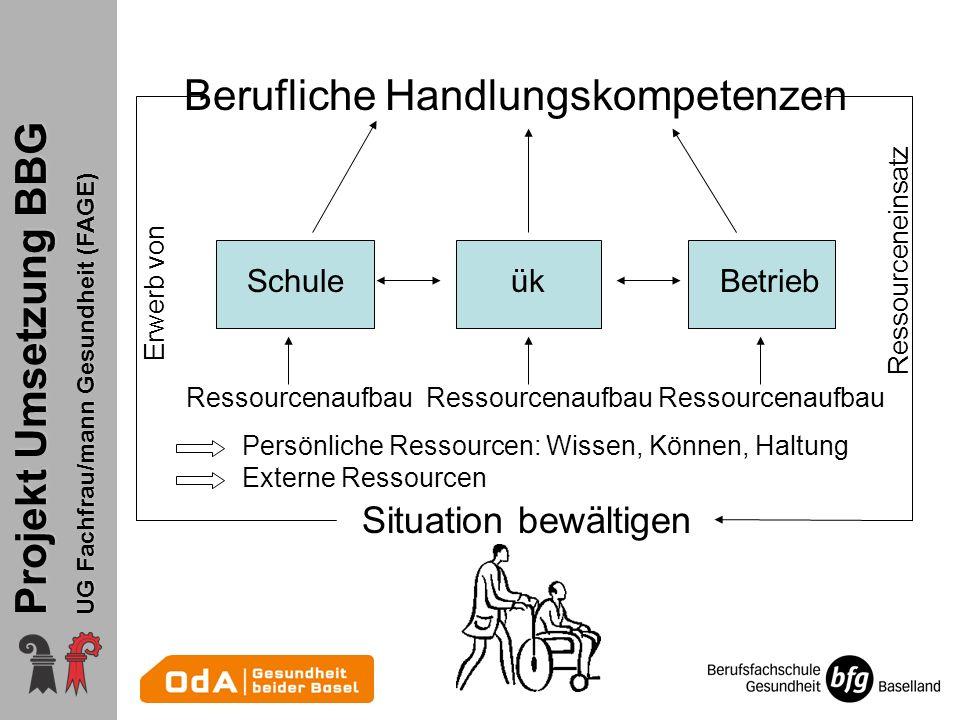 Projekt Umsetzung BBG UG Fachfrau/mann Gesundheit (FAGE) Berufliche Handlungskompetenzen Situation bewältigen SchuleükBetrieb Ressourcenaufbau Ressour