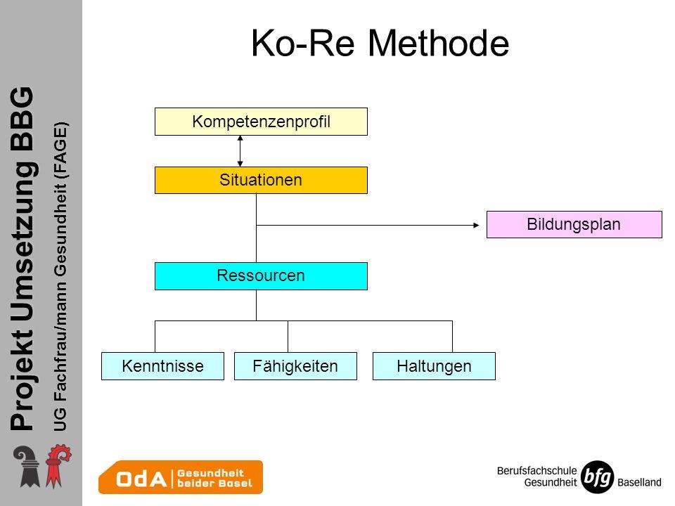 Projekt Umsetzung BBG UG Fachfrau/mann Gesundheit (FAGE) Ko-Re Methode Kompetenzenprofil Situationen Ressourcen HaltungenFähigkeitenKenntnisse Bildungsplan