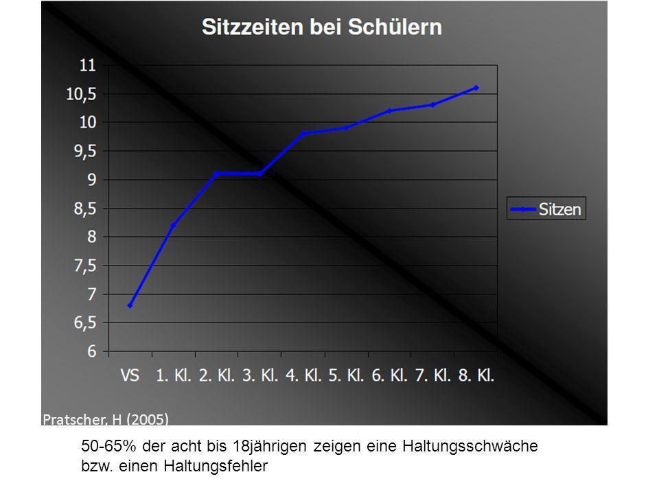 Pratscher, H (2005) 50-65% der acht bis 18jährigen zeigen eine Haltungsschwäche bzw.