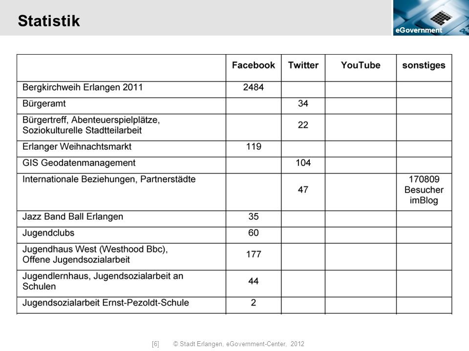 eGovernment [6] © Stadt Erlangen, eGovernment-Center, 2012 Statistik
