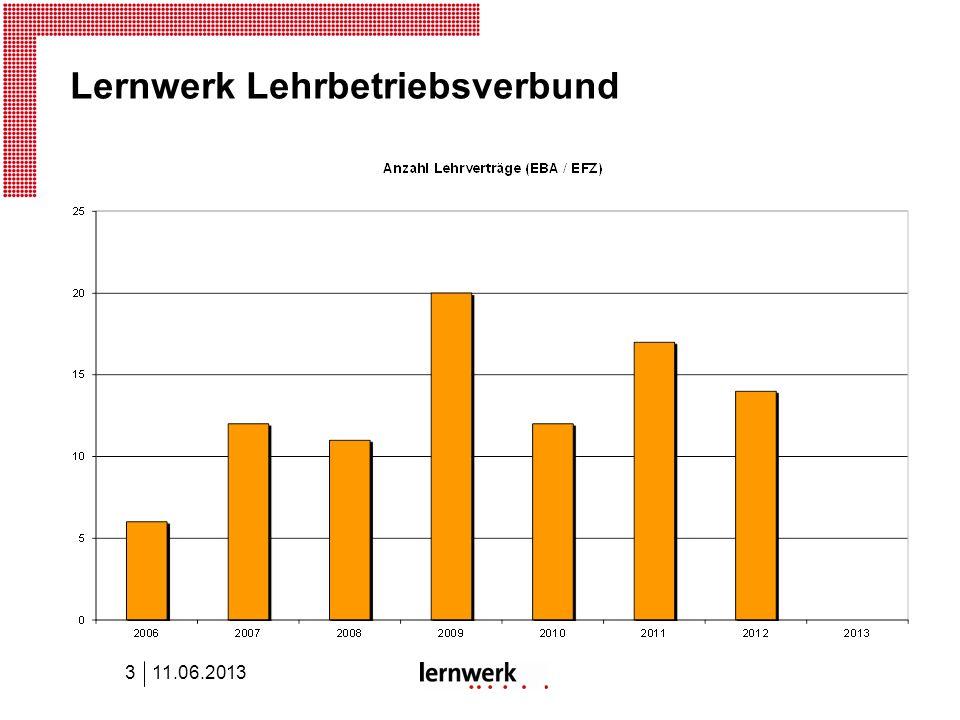 Lernwerk Lehrbetriebsverbund 11.06.20133