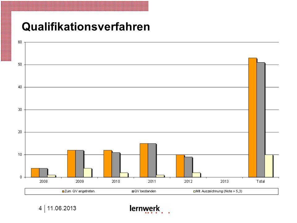Qualifikationsverfahren 11.06.20134