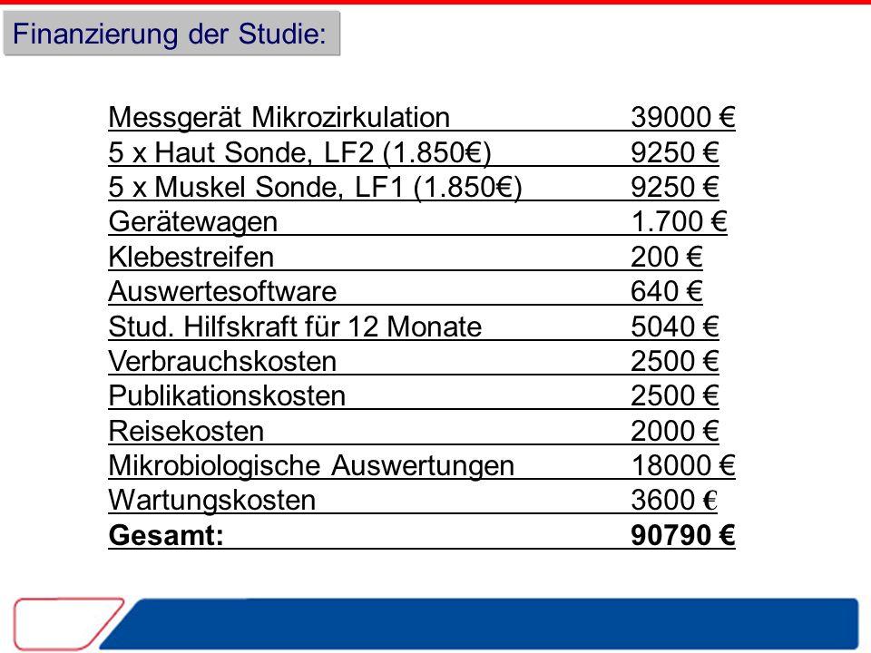 Finanzierung der Studie: Messgerät Mikrozirkulation39000 5 x Haut Sonde, LF2 (1.850)9250 5 x Muskel Sonde, LF1 (1.850) 9250 Gerätewagen 1.700 Klebestreifen 200 Auswertesoftware 640 Stud.
