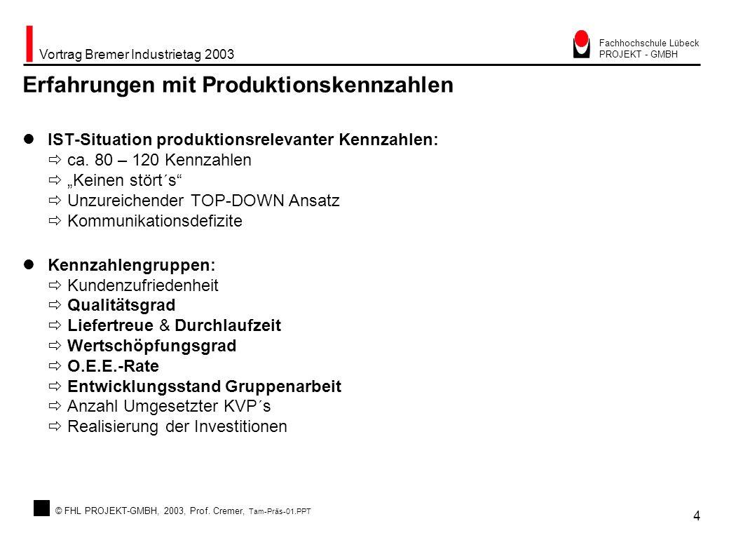 © FHL PROJEKT-GMBH, 2003, Prof. Cremer, Tam-Präs-01.PPT Vortrag Bremer Industrietag 2003 4 Fachhochschule Lübeck PROJEKT - GMBH Erfahrungen mit Produk