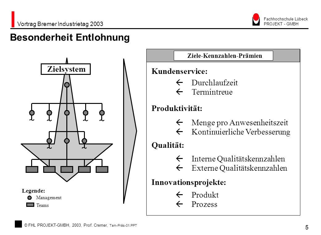 © FHL PROJEKT-GMBH, 2003, Prof. Cremer, Tam-Präs-01.PPT Vortrag Bremer Industrietag 2003 5 Fachhochschule Lübeck PROJEKT - GMBH Besonderheit Entlohnun