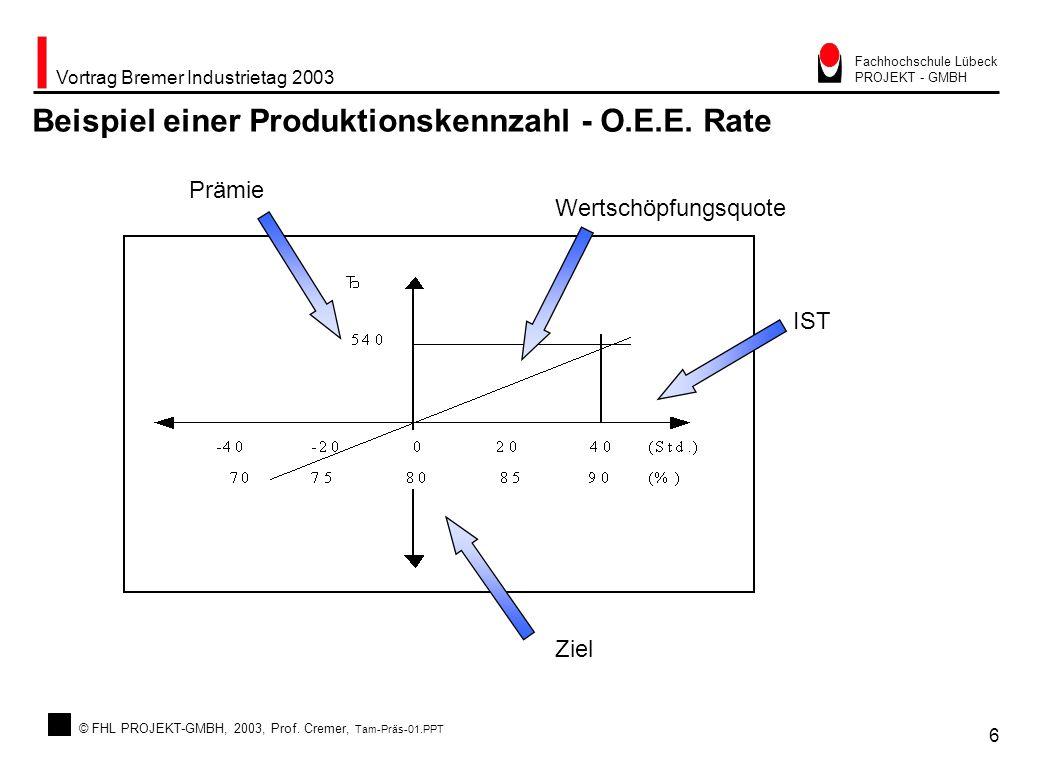 © FHL PROJEKT-GMBH, 2003, Prof. Cremer, Tam-Präs-01.PPT Vortrag Bremer Industrietag 2003 6 Fachhochschule Lübeck PROJEKT - GMBH Beispiel einer Produkt