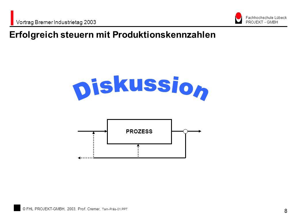 © FHL PROJEKT-GMBH, 2003, Prof. Cremer, Tam-Präs-01.PPT Vortrag Bremer Industrietag 2003 8 Fachhochschule Lübeck PROJEKT - GMBH Erfolgreich steuern mi