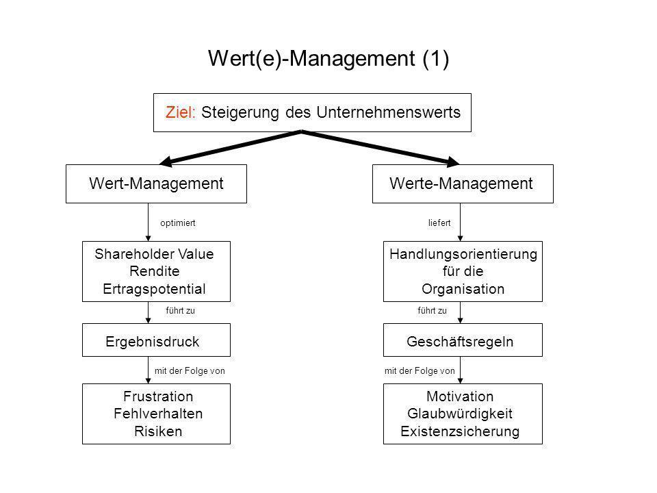 Wert(e)-Management (1) Ziel: Steigerung des Unternehmenswerts Wert-Management Werte-Management optimiert Shareholder Value Rendite Ertragspotential fü