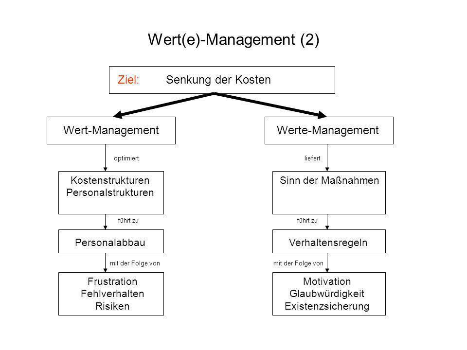 Ziel: Senkung der Kosten Wert-Management Werte-Management optimiert Kostenstrukturen Personalstrukturen führt zu Personalabbau mit der Folge von Frust