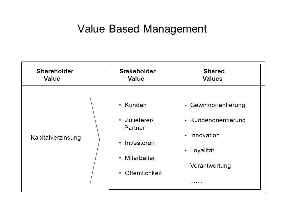 Value Based Management Shareholder Stakeholder Shared Value Value Values Kapitalverzinsung Kunden - Gewinnorientierung Zulieferer/ - Kundenorientierun