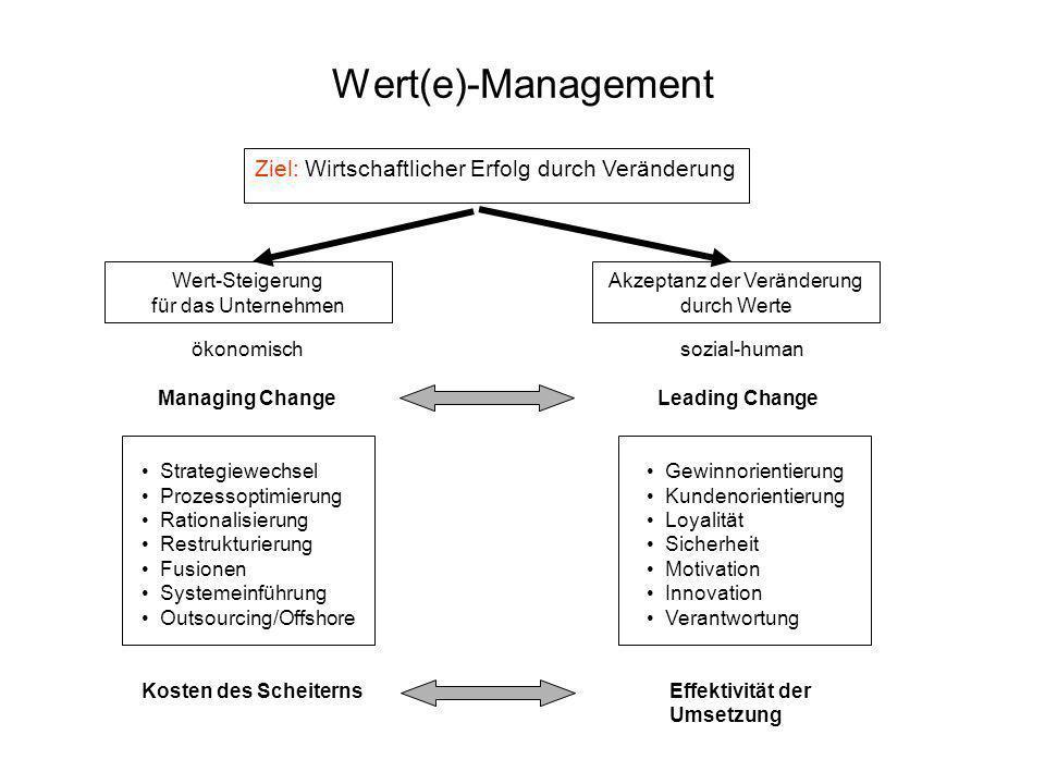 Ziel: Wirtschaftlicher Erfolg durch Veränderung Akzeptanz der Veränderung durch Werte Wert-Steigerung für das Unternehmen ökonomisch Managing Change S