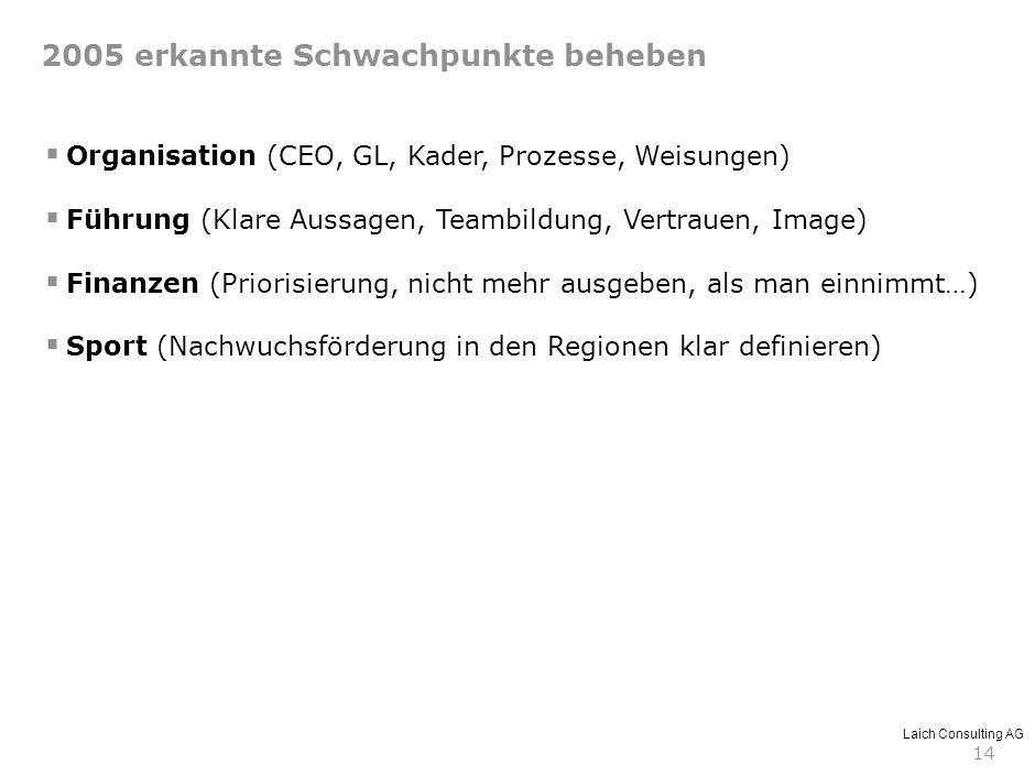 Laich Consulting AG 14 2005 erkannte Schwachpunkte beheben Organisation (CEO, GL, Kader, Prozesse, Weisungen) Führung (Klare Aussagen, Teambildung, Ve