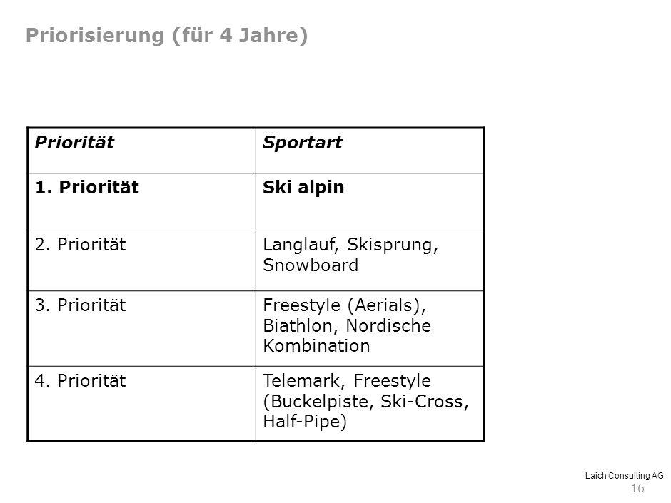 Laich Consulting AG 16 PrioritätSportart 1. PrioritätSki alpin 2. PrioritätLanglauf, Skisprung, Snowboard 3. PrioritätFreestyle (Aerials), Biathlon, N
