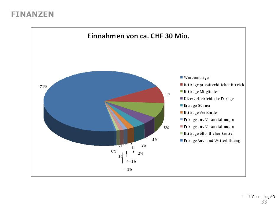 Laich Consulting AG 33 FINANZEN