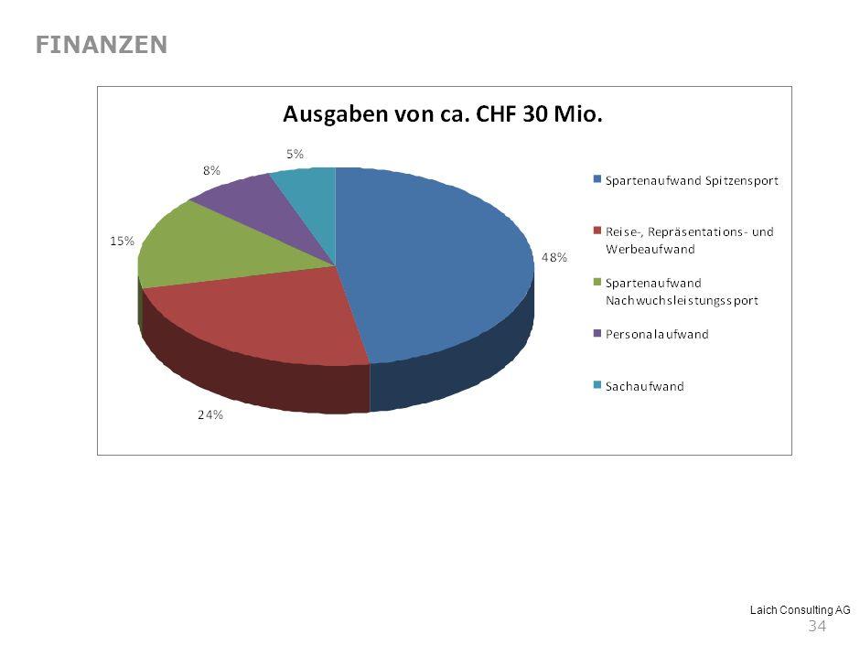 Laich Consulting AG 34 FINANZEN