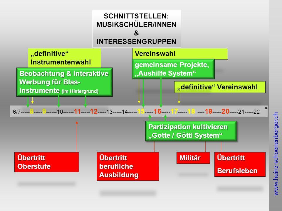 www.heinz-schoenenberger.ch SCHNITTSTELLEN: MUSIKSCHÜLER/INNEN & INTERESSENGRUPPEN 6/7----- 8 ----- 9 ------10------ 11 ----- 12 -----13-----14----- 15 ----- 16 ----- 17 ----- 18- ---- 19 ----- 20 -----21-----22 definitive Instrumentenwahl Vereinswahl definitive Vereinswahl Übertritt Oberstufe Übertritt berufliche Ausbildung MilitärÜbertrittBerufsleben Beobachtung & interaktive Werbung für Blas- instrumente (im Hintergrund) gemeinsame Projekte, Aushilfe System Partizipation kultivieren Gotte / Götti System Partizipation kultivieren Gotte / Götti System