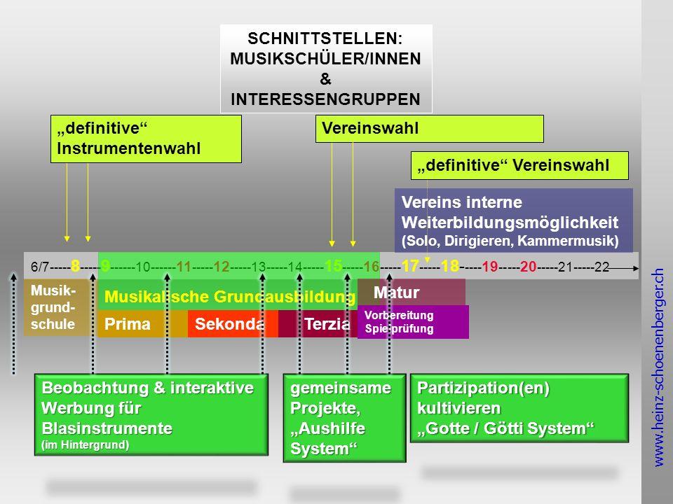www.heinz-schoenenberger.ch SCHNITTSTELLEN: MUSIKSCHÜLER/INNEN & INTERESSENGRUPPEN 6/7----- 8 ----- 9 ------10------ 11 ----- 12 -----13-----14----- 15 ----- 16 ----- 17 ----- 18- ---- 19 ----- 20 -----21-----22 Musikalische Grundausbildung Musik- grund- schule PrimaSekonda Terzia Matur Vorbereitung Spielprüfung Vereins interne Weiterbildungsmöglichkeit (Solo, Dirigieren, Kammermusik) definitive Instrumentenwahl Vereinswahl definitive Vereinswahl Beobachtung & interaktive Werbung für Blasinstrumente (im Hintergrund) gemeinsame Projekte, Aushilfe System Partizipation(en)kultivieren Gotte / Götti System
