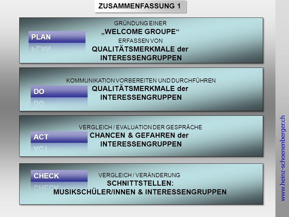 www.heinz-schoenenberger.ch ZUSAMMENFASSUNG 1 GRÜNDUNG EINER WELCOME GROUPE ERFASSEN VON QUALITÄTSMERKMALE der INTERESSENGRUPPEN GRÜNDUNG EINER WELCOME GROUPE ERFASSEN VON QUALITÄTSMERKMALE der INTERESSENGRUPPEN KOMMUNIKATION VORBEREITEN UND DURCHFÜHREN QUALITÄTSMERKMALE der INTERESSENGRUPPEN KOMMUNIKATION VORBEREITEN UND DURCHFÜHREN QUALITÄTSMERKMALE der INTERESSENGRUPPEN VERGLEICH / EVALUATION DER GESPRÄCHE CHANCEN & GEFAHREN der INTERESSENGRUPPEN VERGLEICH / EVALUATION DER GESPRÄCHE CHANCEN & GEFAHREN der INTERESSENGRUPPEN VERGLEICH / VERÄNDERUNG SCHNITTSTELLEN: MUSIKSCHÜLER/INNEN & INTERESSENGRUPPEN VERGLEICH / VERÄNDERUNG SCHNITTSTELLEN: MUSIKSCHÜLER/INNEN & INTERESSENGRUPPEN