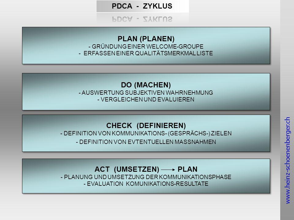 www.heinz-schoenenberger.ch PLAN (PLANEN) - GRÜNDUNG EINER WELCOME-GROUPE - ERFASSEN EINER QUALITÄTSMERKMAL LISTE PLAN (PLANEN) - GRÜNDUNG EINER WELCOME-GROUPE - ERFASSEN EINER QUALITÄTSMERKMAL LISTE DO (MACHEN) - AUSWERTUNG SUBJEKTIVEN WAHRNEHMUNG - VERGLEICHEN UND EVALUIEREN DO (MACHEN) - AUSWERTUNG SUBJEKTIVEN WAHRNEHMUNG - VERGLEICHEN UND EVALUIEREN CHECK (DEFINIEREN) - DEFINITION VON KOMMUNIKATIONS- (GESPRÄCHS-) ZIELEN - DEFINITION VON EVTENTUELLEN MASSNAHMEN CHECK (DEFINIEREN) - DEFINITION VON KOMMUNIKATIONS- (GESPRÄCHS-) ZIELEN - DEFINITION VON EVTENTUELLEN MASSNAHMEN ACT (UMSETZEN) PLAN - PLANUNG UND UMSETZUNG DER KOMMUNIKATIONSPHASE - EVALUATION KOMUNIKATIONS-RESULTATE ACT (UMSETZEN) PLAN - PLANUNG UND UMSETZUNG DER KOMMUNIKATIONSPHASE - EVALUATION KOMUNIKATIONS-RESULTATE
