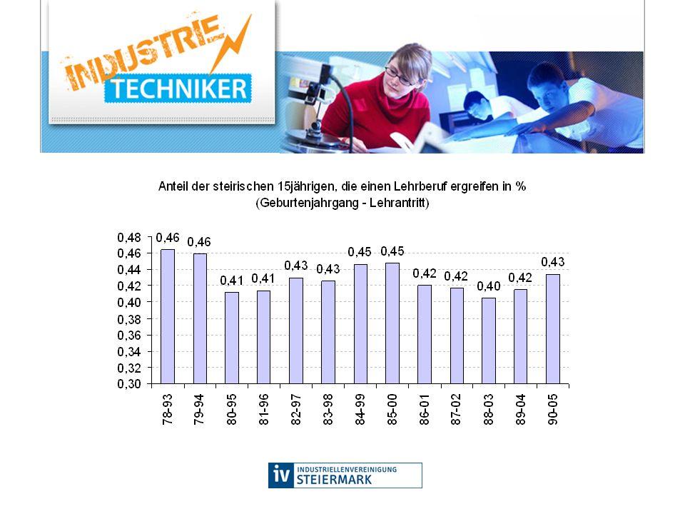 Problembereiche 1.Qualifikationsniveau der Lehrstellenbewerber vs.