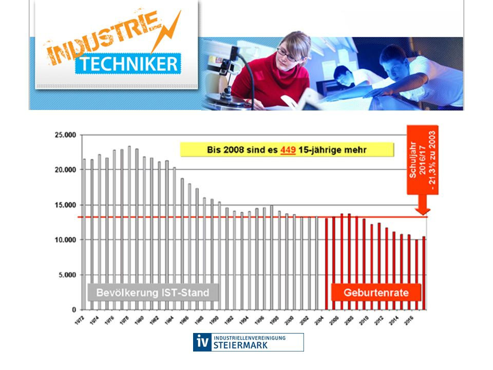 Folgende Unternehmen bilden Industrietechniker aus: –ACC Austria GmbH –AHT Cooling Systems GmbH –Andritz AG –Assmann Ladenbau Leibnitz GmbH.