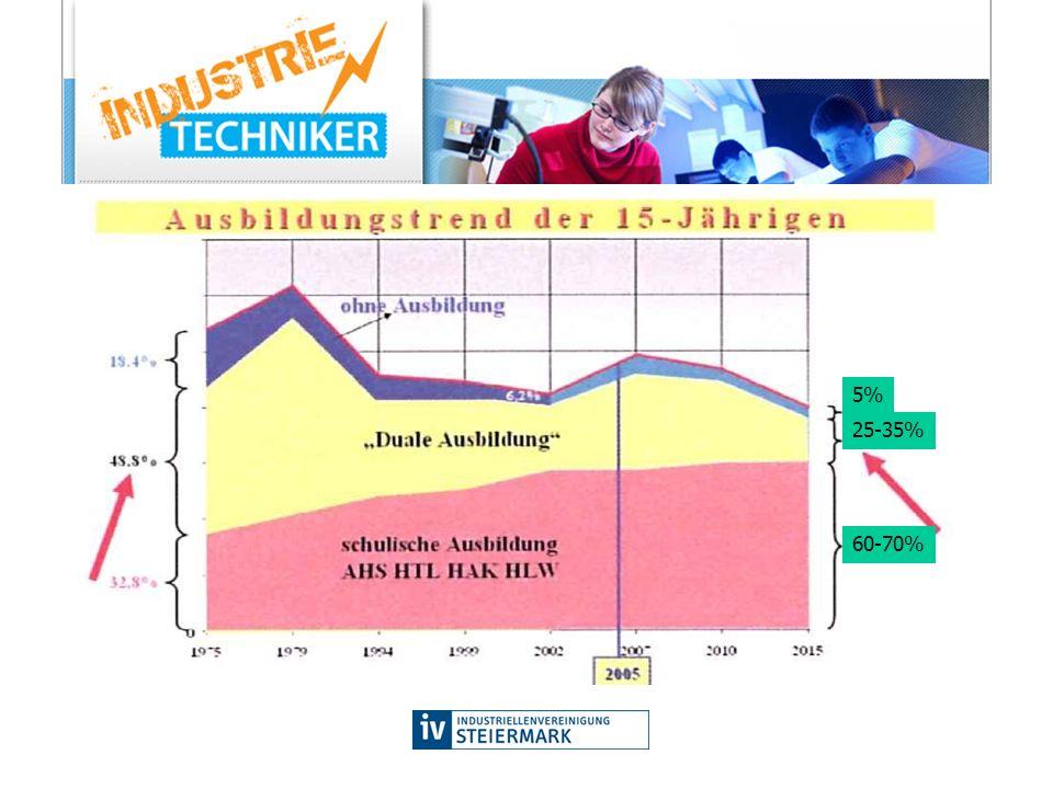 –BÖHLER Schmiedetechnik GmbH & Co KG –Duropack Aktiengesellschaft –EPCOS OHG –GAW Pildner-Steinburg GmbH Nfg & Co KG –Hereschwerke Holding GmbH –Joh.