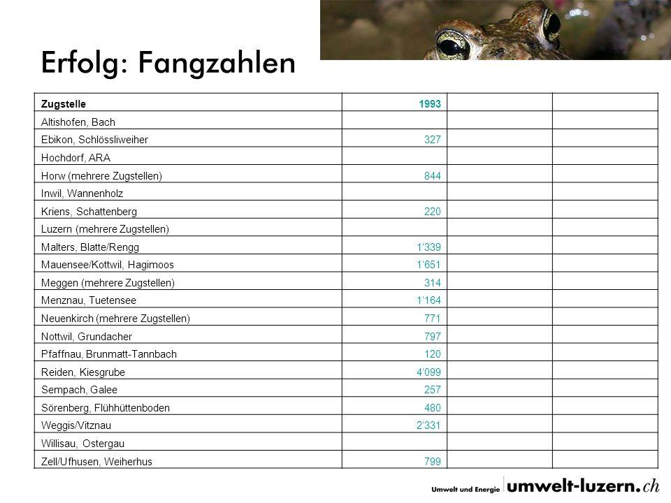 Erfolg: Fangzahlen Zugstelle199319962006 Altishofen, Bach 769718 Ebikon, Schlössliweiher32798 Hochdorf, ARA 56 Horw (mehrere Zugstellen)844285407 Inwi