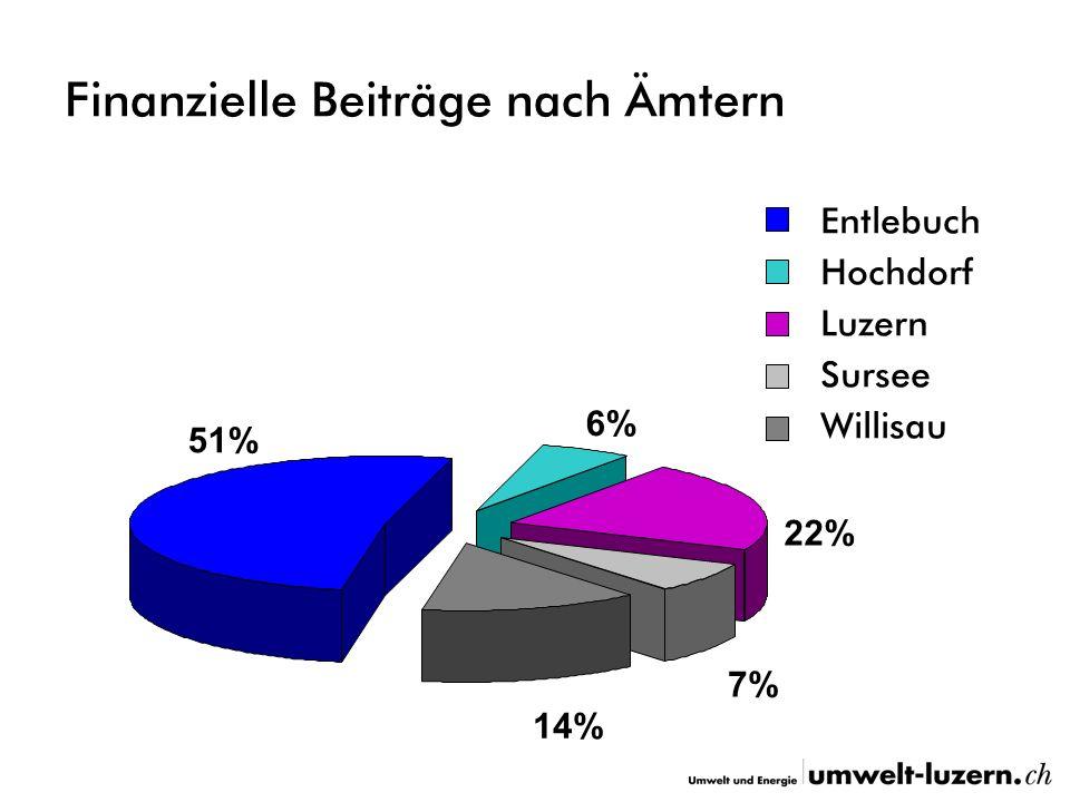 Finanzielle Beiträge nach Ämtern 7% 14% 22% 6% 51% Entlebuch Hochdorf Luzern Sursee Willisau