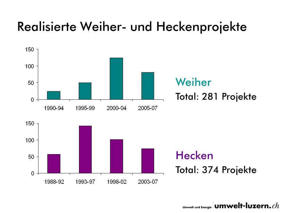 Realisierte Weiher- und Heckenprojekte Weiher Total: 281 Projekte Hecken Total: 374 Projekte