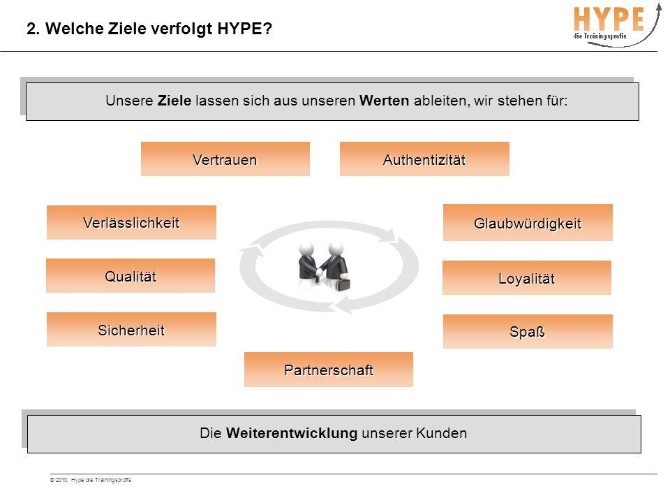 © 2010, Hype die Trainingsprofis Wir verbinden Branchen Know- How mit dem Modell von NLP 3.